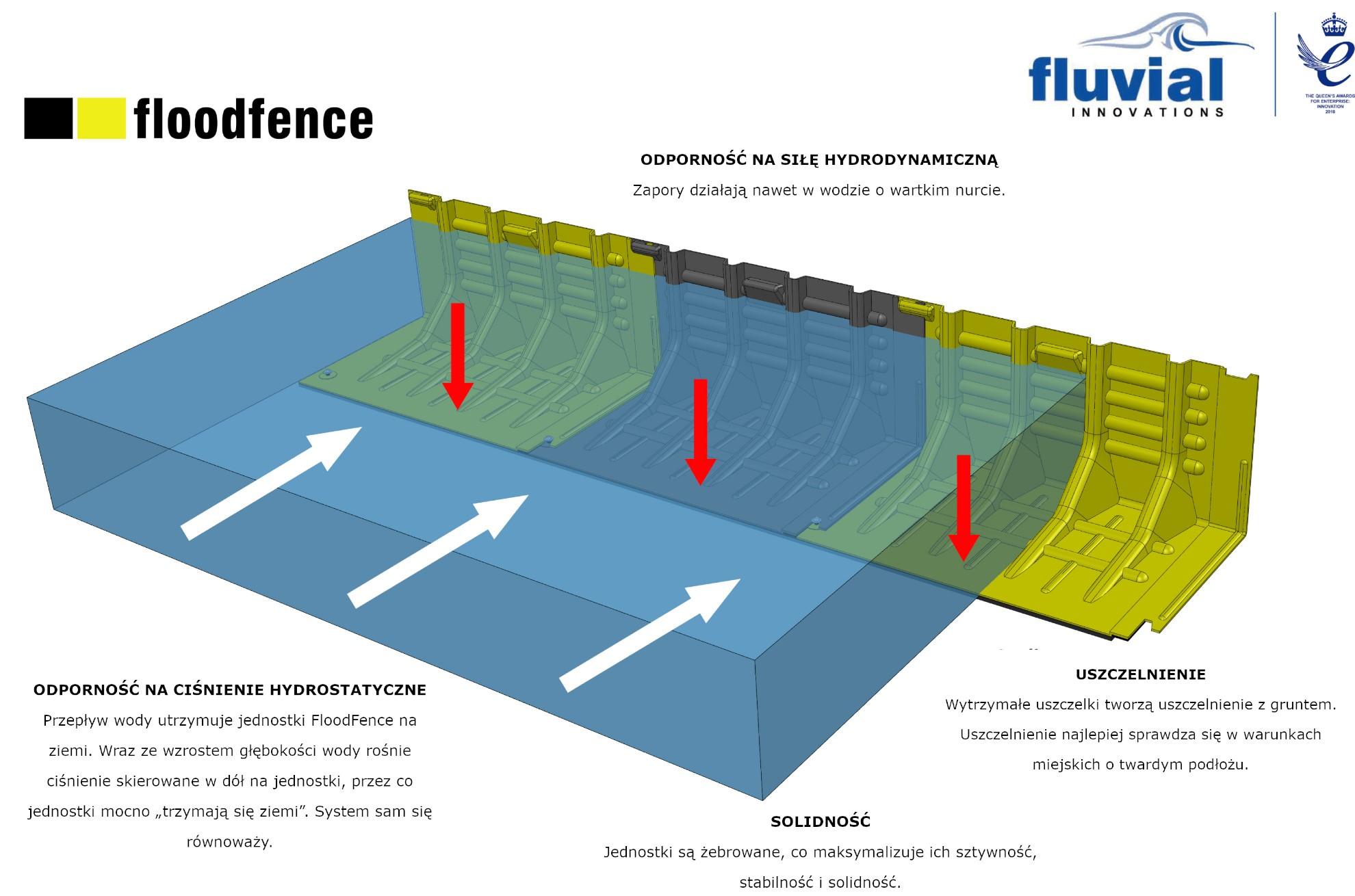 zapory flood fence działanie